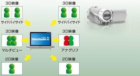 VideoStudio Pro X5 - 新機能:3D編集機能の強化